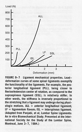 ligament mechanical properties